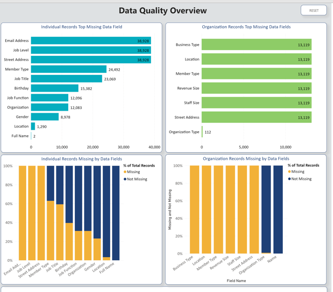 Data Quality Overview Chart
