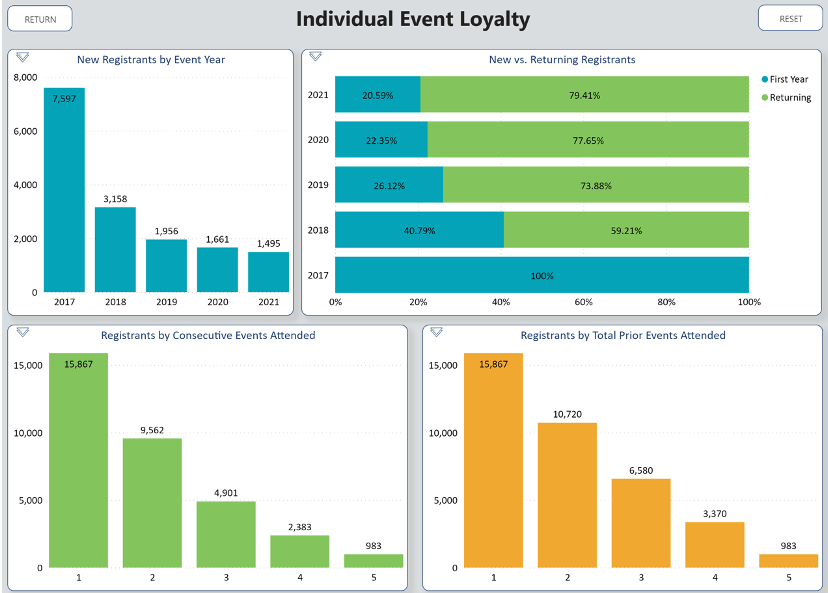 Event loyalty